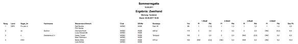 Ergebnisse-Sommerregatta-Zweihand-2017